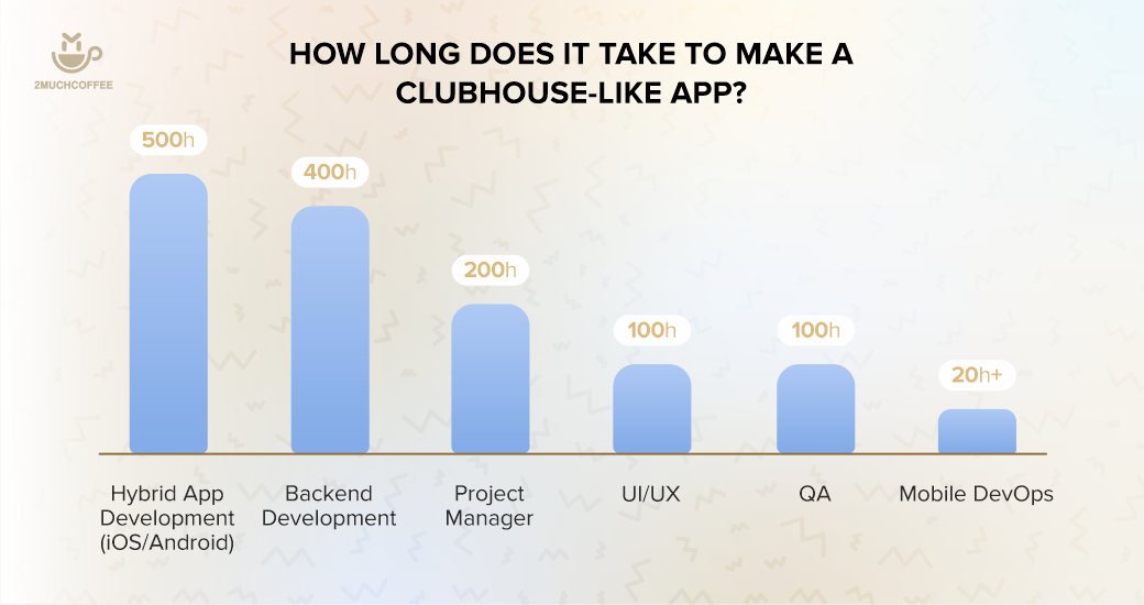 Infographic_2_How-to-Build-a-Clubhouse-Like-App--1-