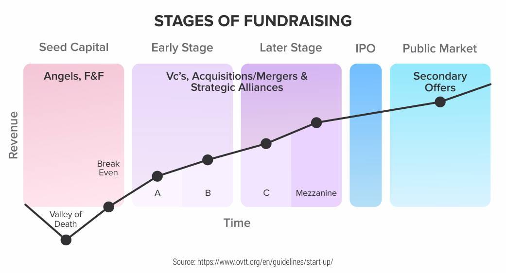 Stages-of-Fundraising