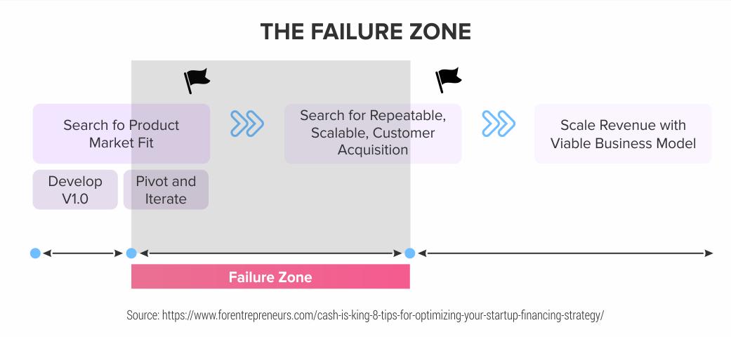 The-Failure-Zone