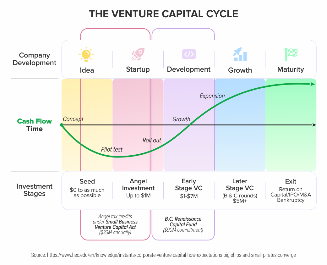 The-Venture-Capital-Cycle