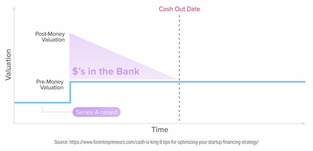 Your-cash-needs-to-match-milestones