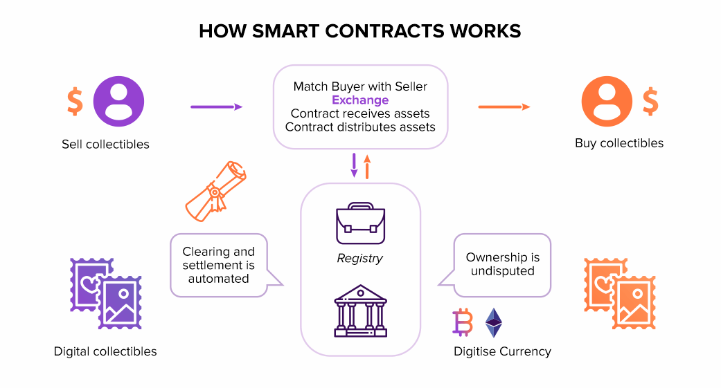How-Smart-Contracts-Works-1