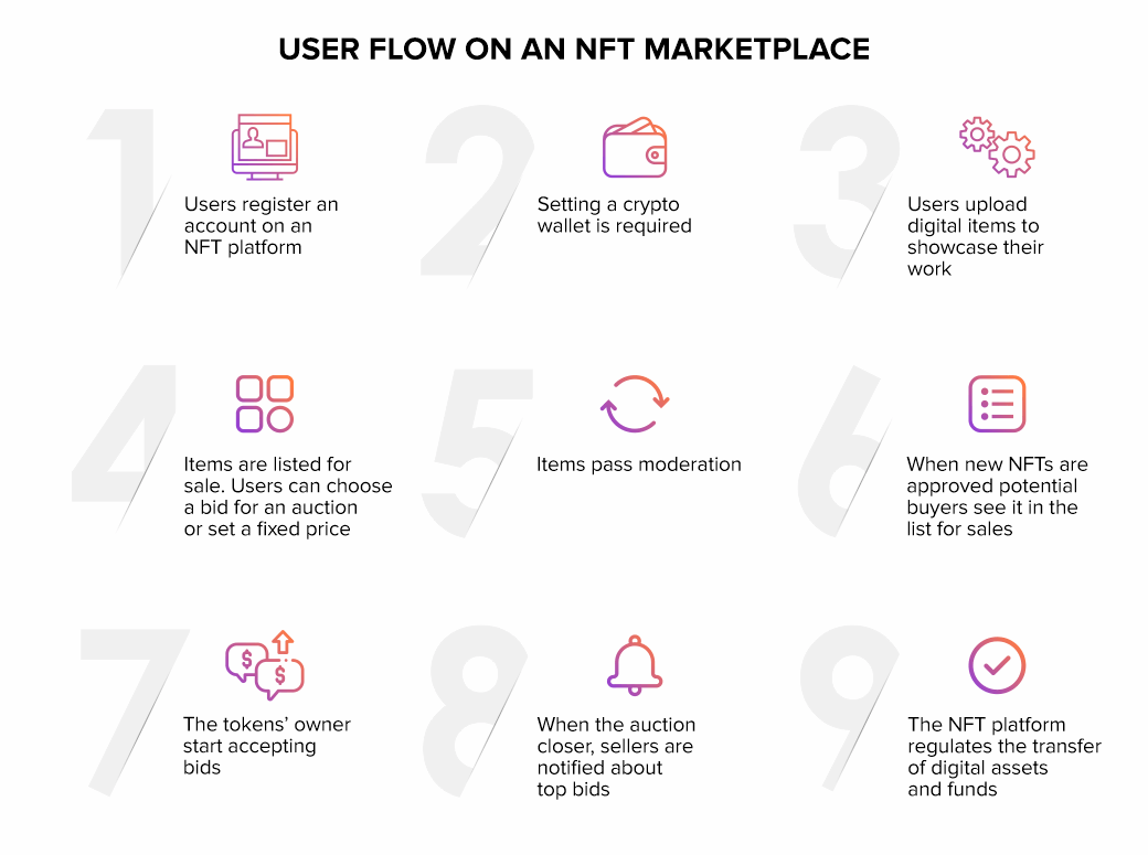 User-Flow-On-An-Nft-Marketplace