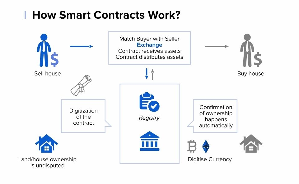 How-Smart-Contracts-Work-min