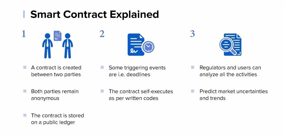 Smart-Contract-Explained--1--min