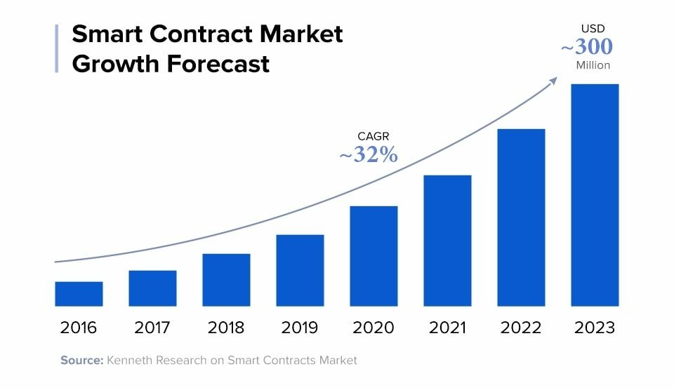 Smart-Contract-Market-Growth-Forecast--1--min